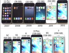 Apple iPhone Celebrates it's 10th Anniversary