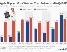 Apple out shipped Switzerland in Watches in Q4