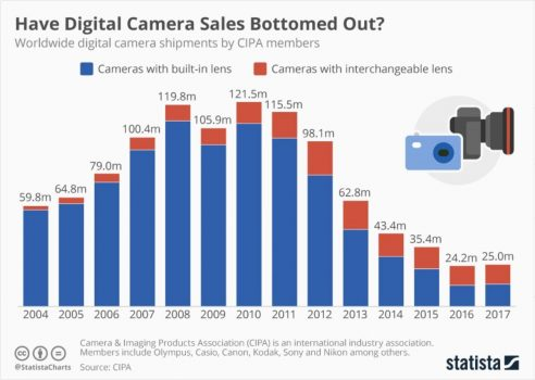 Digital Camera Sales have Flattened Out