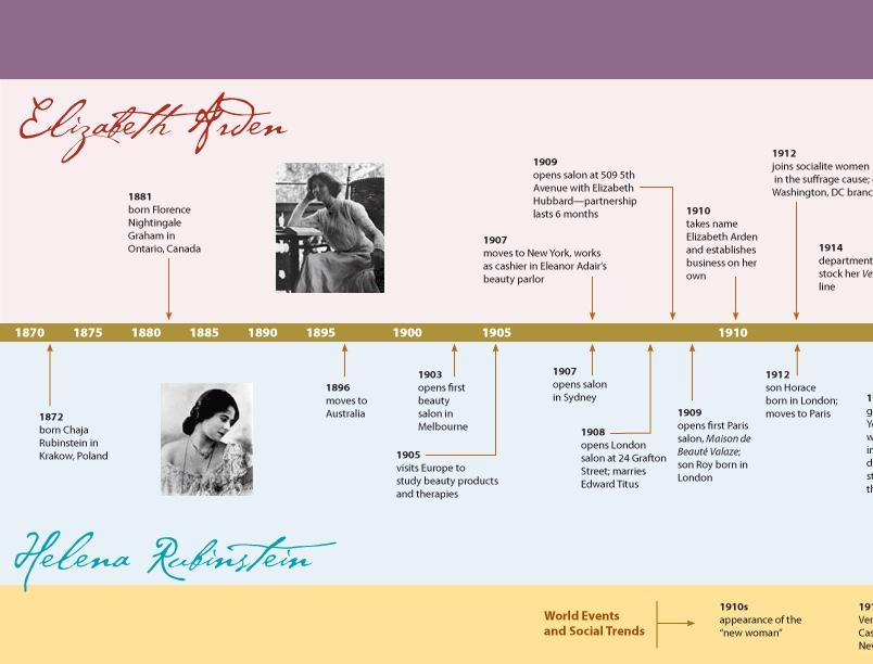 Elizabeth Arden & Helena Rubinstein