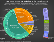 How many People are Incarcerated in the United States.