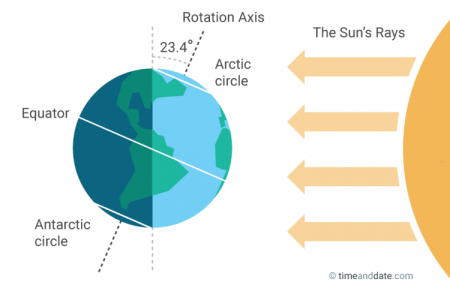 June Solstice: Longest and Shortest Day of the Year.