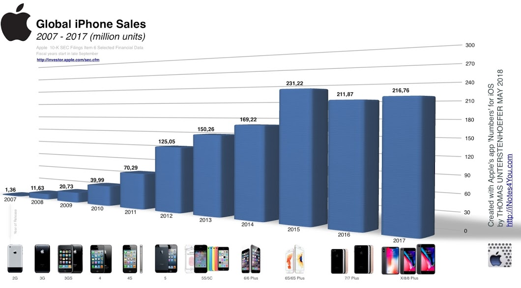 "Apple is still ""The iPhone Company"""