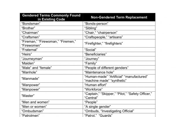 Berkeley to Remove All Gendered Words From City Code